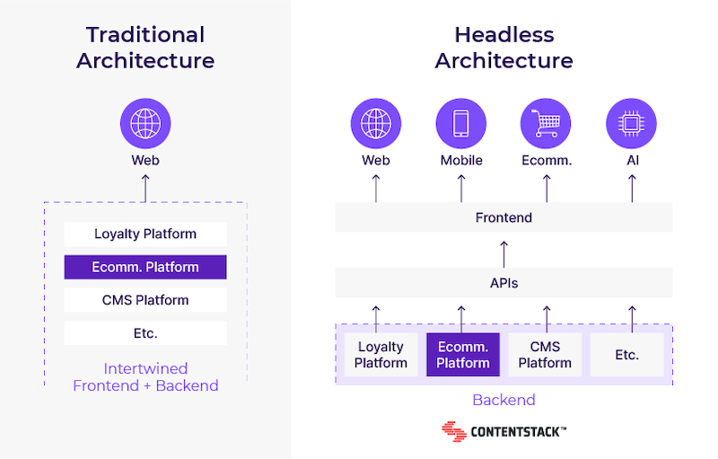 tradtional-cms-vs-headless-cms.png