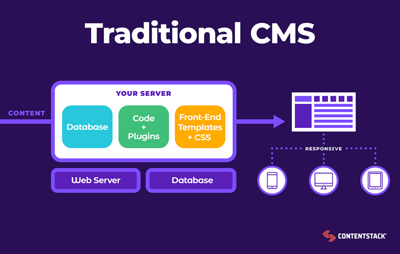 traditional-cms-diagram.png
