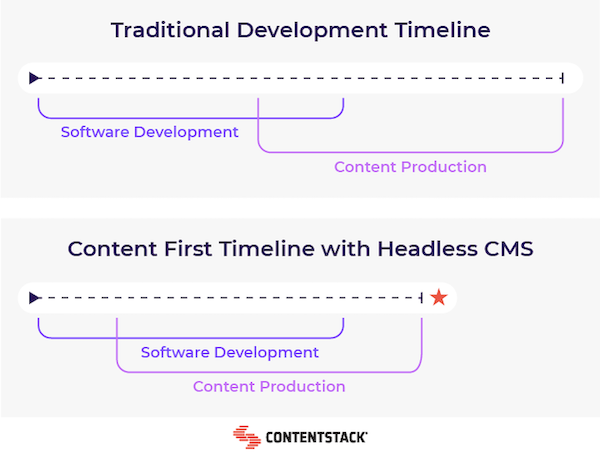 traditional-dev-vs-content-first.png