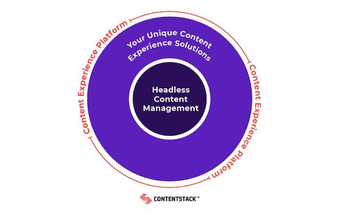headless-content-management-diagram.png