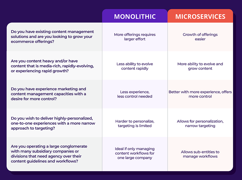 monolithic-vs-microservices-comparisons.png