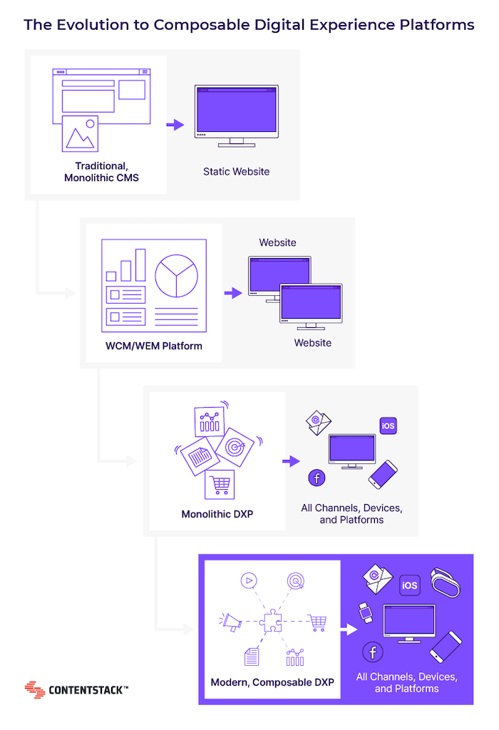evolution-of-composable-digital-experience-platforms.png