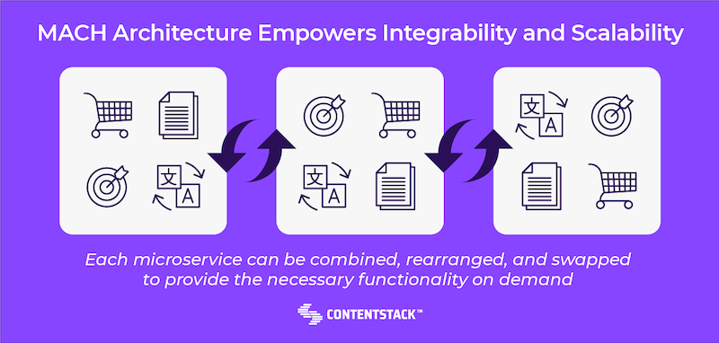 mach-architecture-empowers-integrability-scalability.png