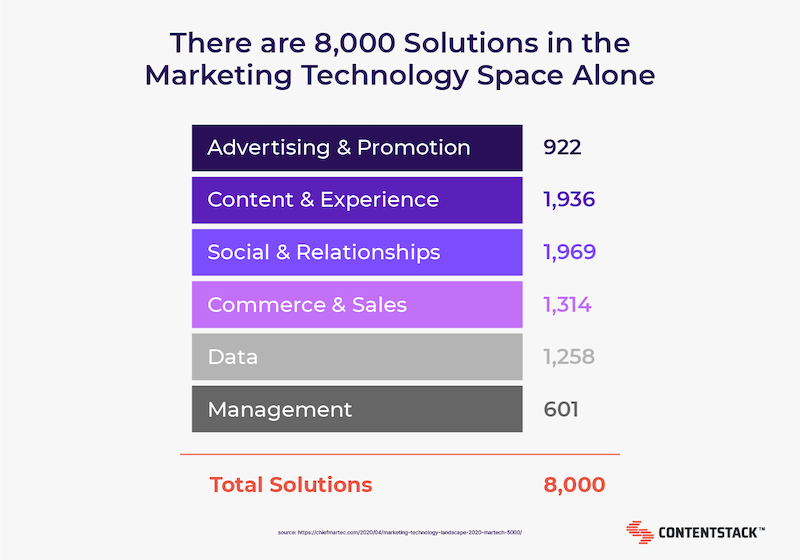 solutions-in-the-marketing-tech-space.png