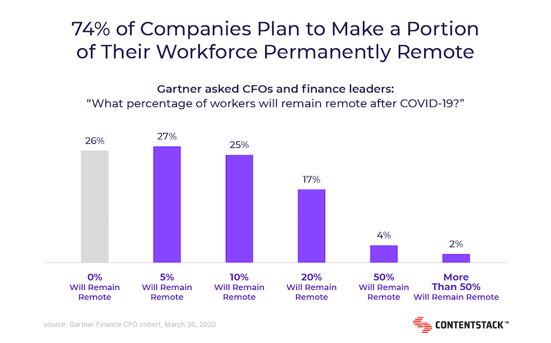companies-going-permanently-remote-chart.png