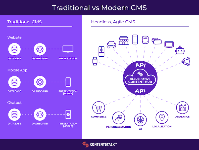 traditional-vs-modern-cms.png