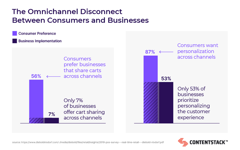 omnichannel-disconnect-between-consumers-and-businesses.png