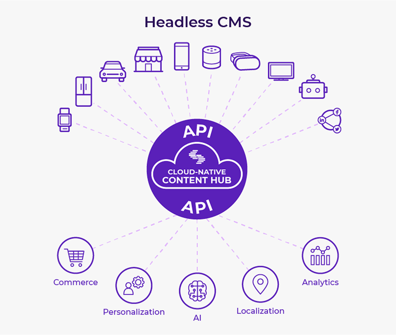 headless-cms-chart.png