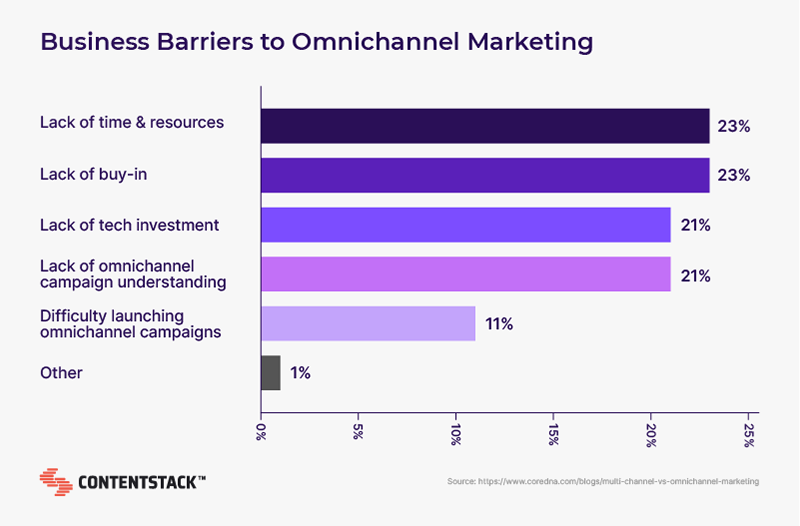 business-barriers-to-omnichannel-marketing.png