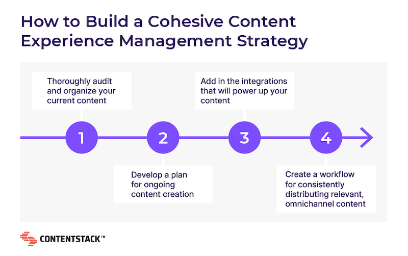 how-to-build-cohesive-content-experience-management-strategy.png