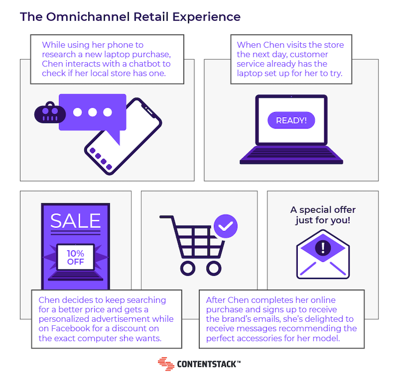 omnichannel-retail-experience-journey.png