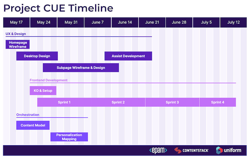 project-cue-timeline.png