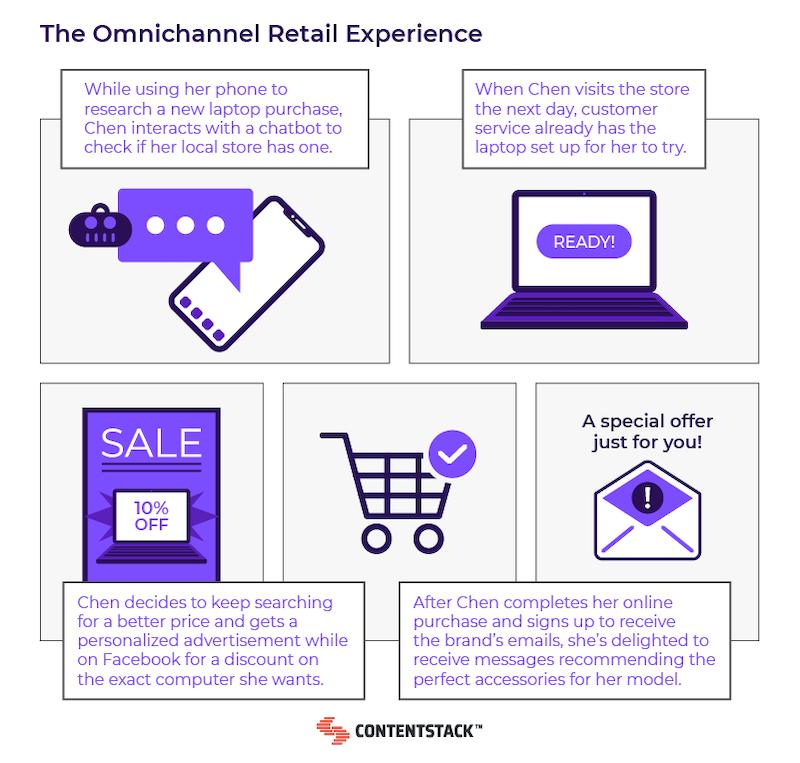 omnichannel-consumer-journey.png