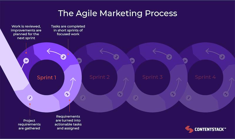 agile-marketing-process.png