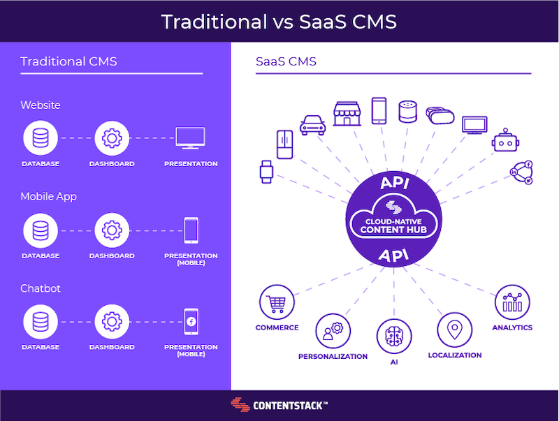 traditional-vs-saas-cms.png