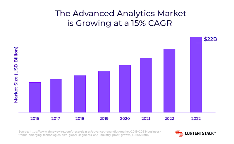 advanced-analytics-market-is-growing-graph.png