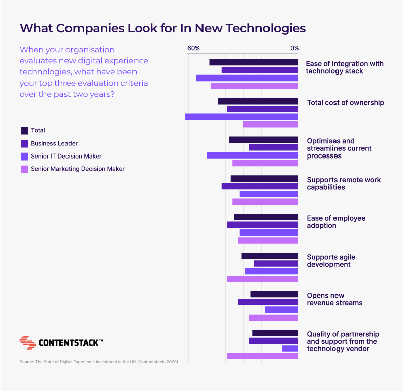 chat-what-companies-look-for-in-new-tech.png