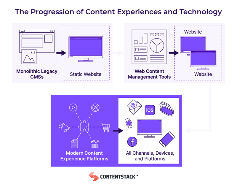 the-progression-of-content-experiences-and-technology.png