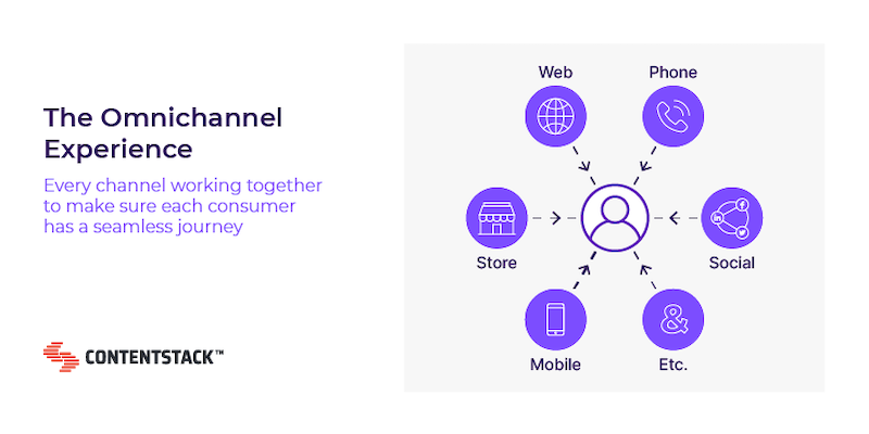 the-omnichannel-experience.png