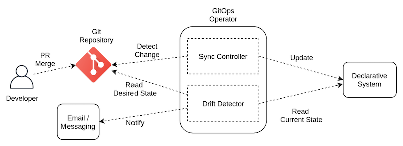simple-gitops-pattern.png