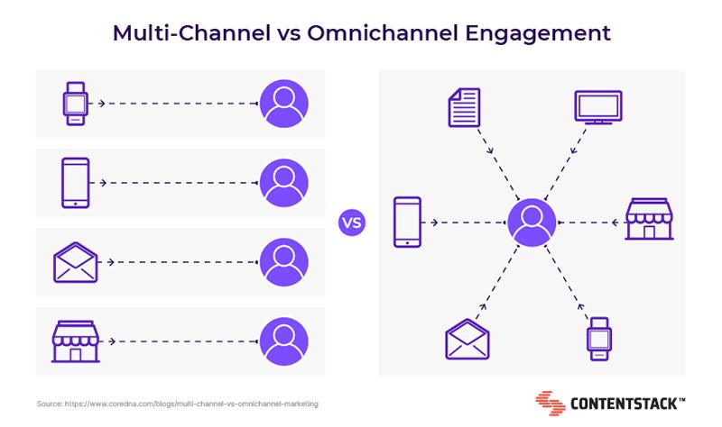 multi-vs-omnichannel-engagement.png