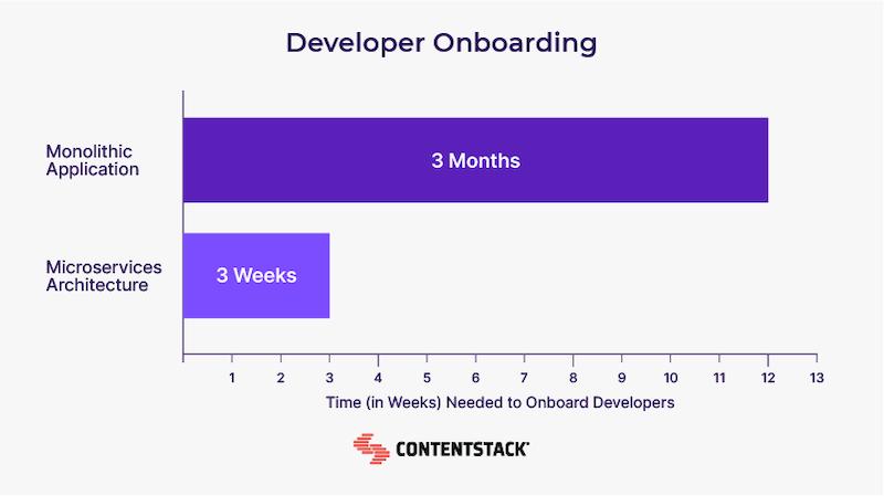 developer-onboarding-chart.png