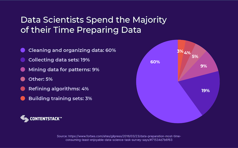 data-scientists-spend-time-preparing-data.png