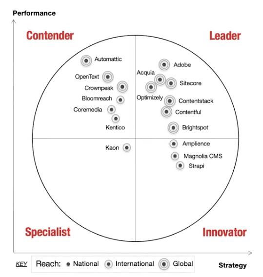 aragon-research-globe-report-cxp-leaders.png