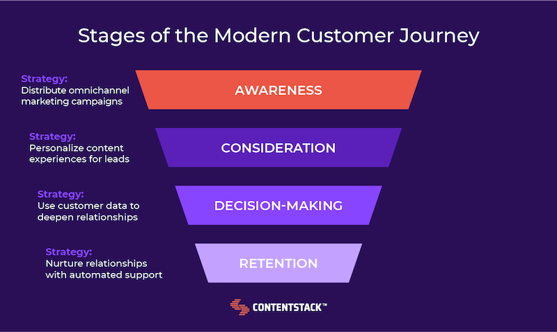 stages-of-the-modern-customer-journey-funnel.png