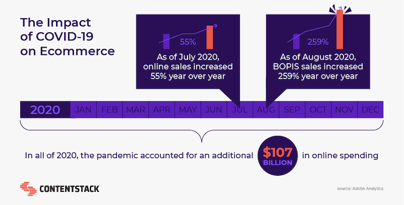 impact-of-coivd-on-ecommerce-stat.png
