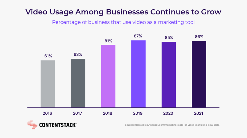 video-usage-among-businesses-continues-to-grow.png