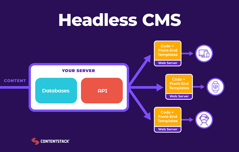 headless-cms-diagram.png