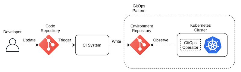 ci-system-pull-pipeline.png