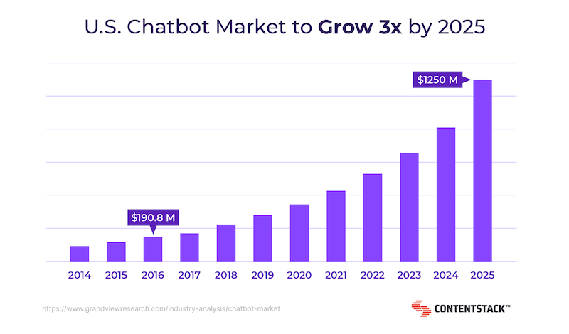 us-chatbot-market-growth.png