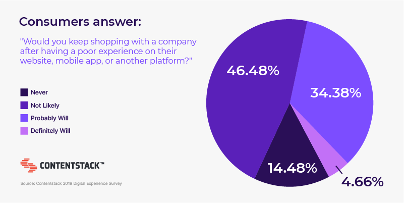 consumers-answer-online-shopping-experience-survey.png