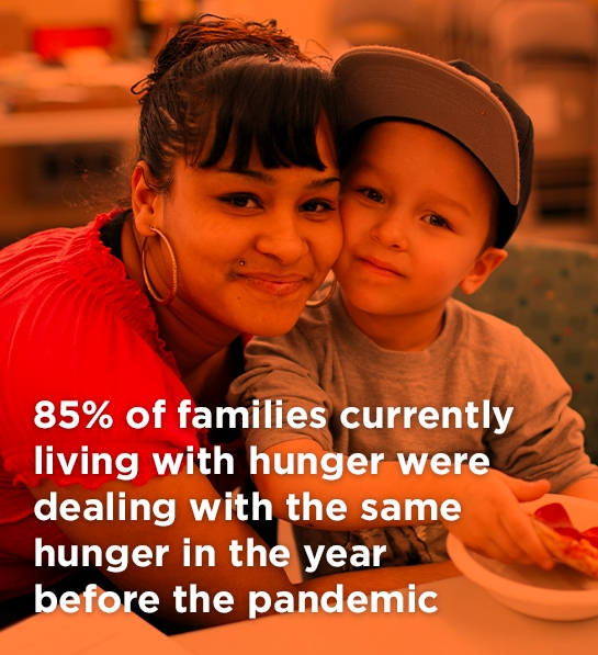 85% of families currently living with hunger