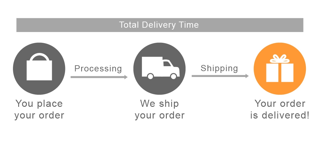 Delivery time total explanation