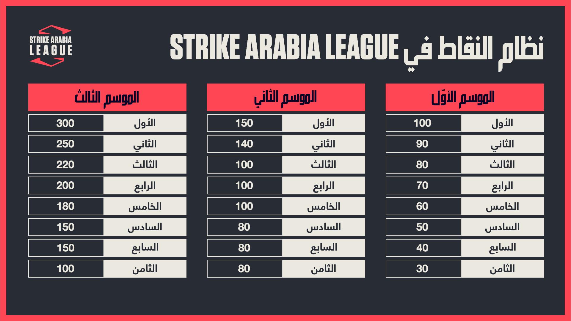Leaderboard-Arabic.png