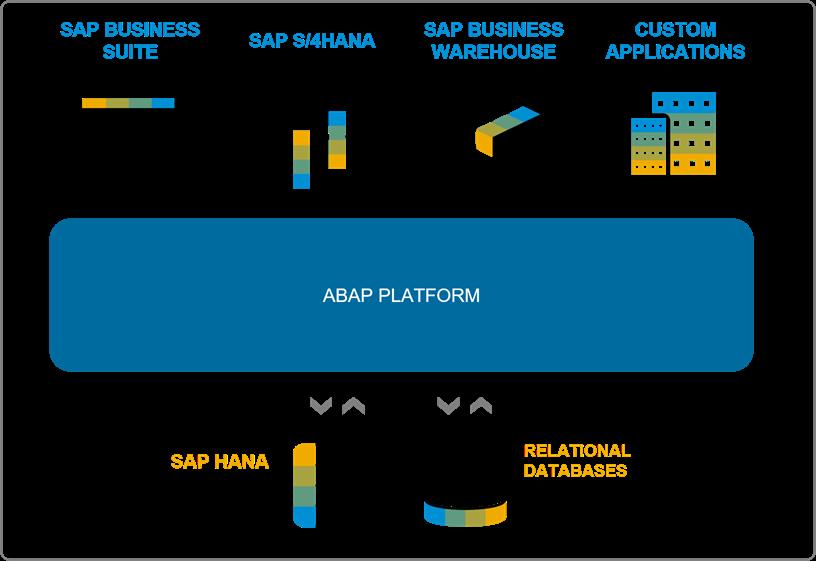 ABAP Platform