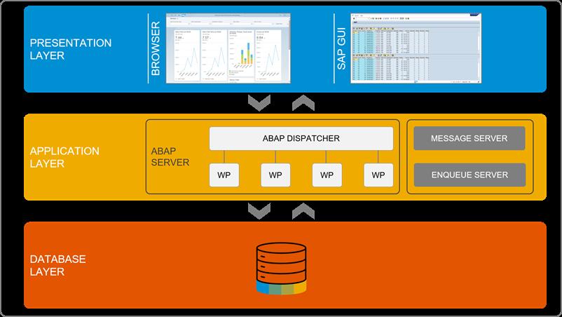 ABAP Platform Layers