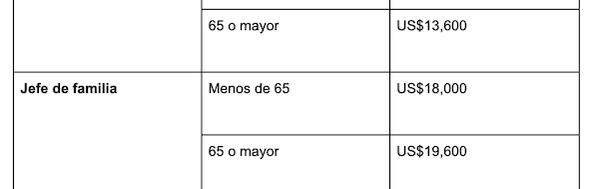Los requisitos en términos de estatus civil, edad e ingresos válidos para la declaración