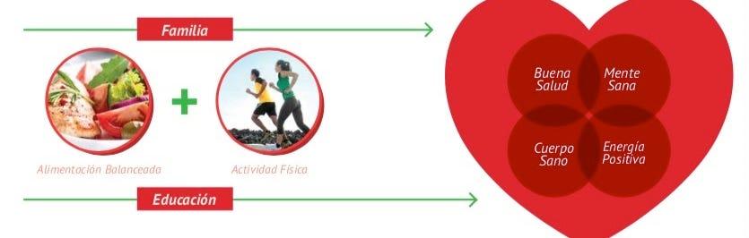 Alimentación balanceada más ejercicio es la fórmula ganadora para vivir una vida sana.