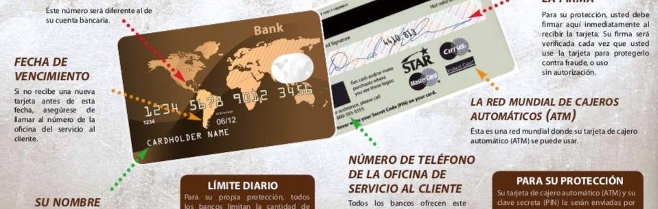 Anatomía de la tarjeta bancaria.
