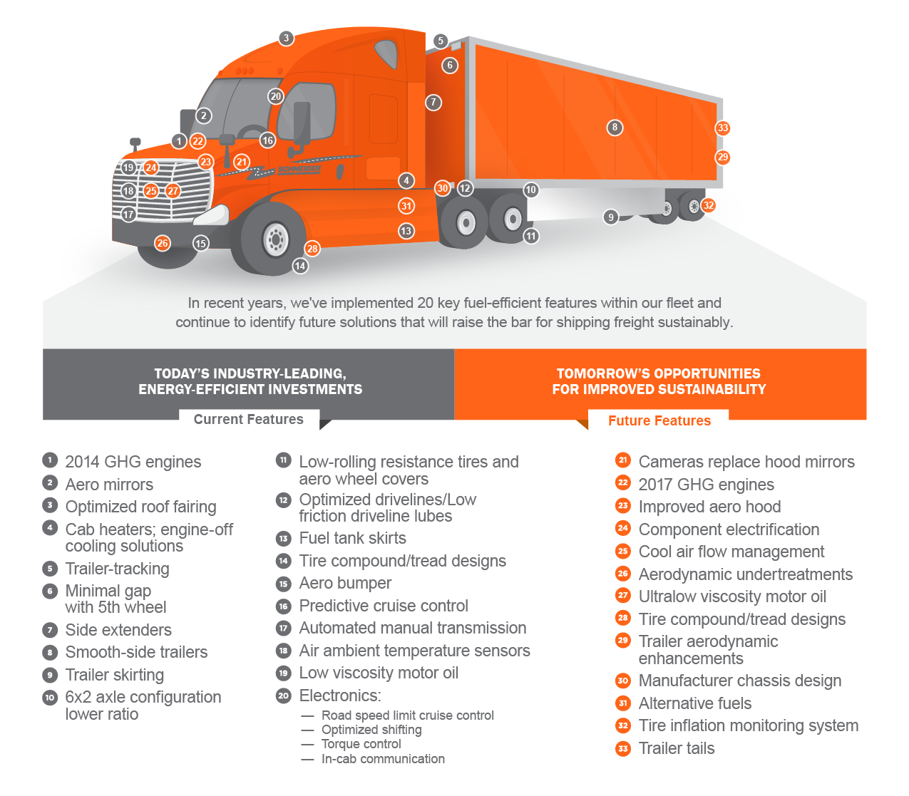 sustainability infographic of truck