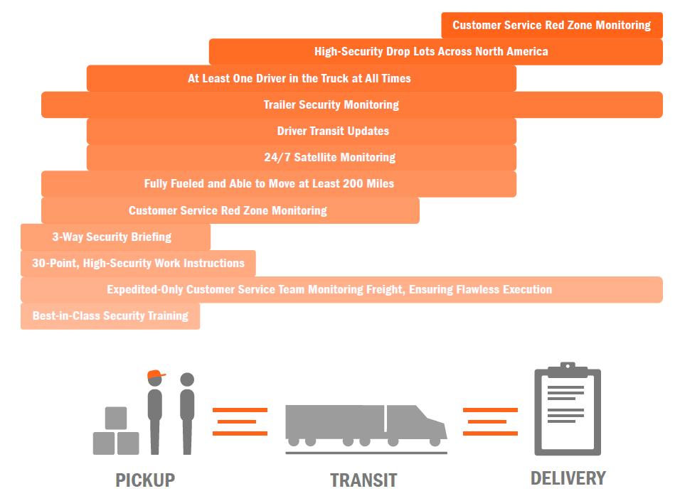 Pickup/Transit/Deliver cargo safey
