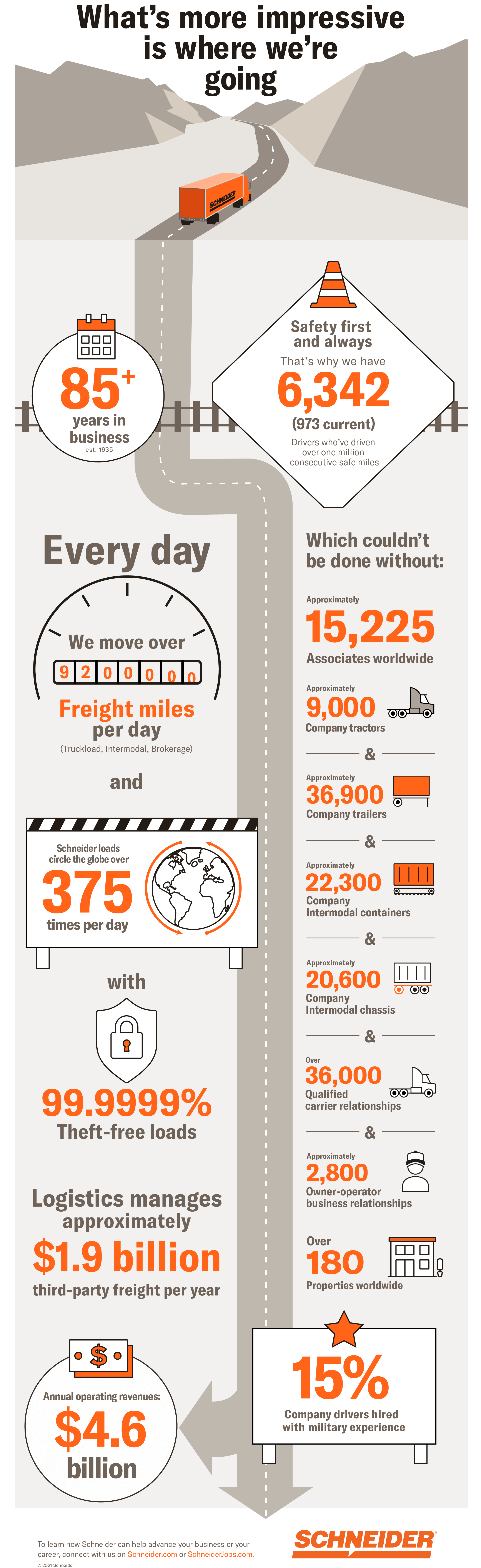 By the Numbers infographic
