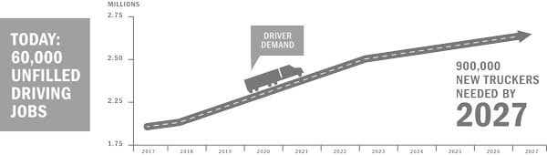 driver shortage forecast - driver demand increasing