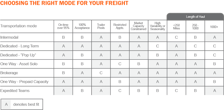 Choosing the right mode for your freight