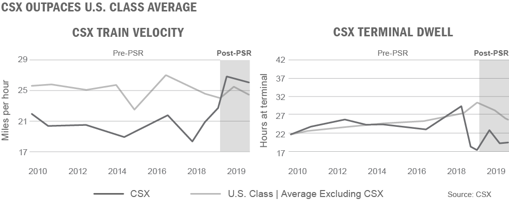Charts showing that CSX train velocity and terminal dwell is outperforming the U.S. Class average excluding CSX
