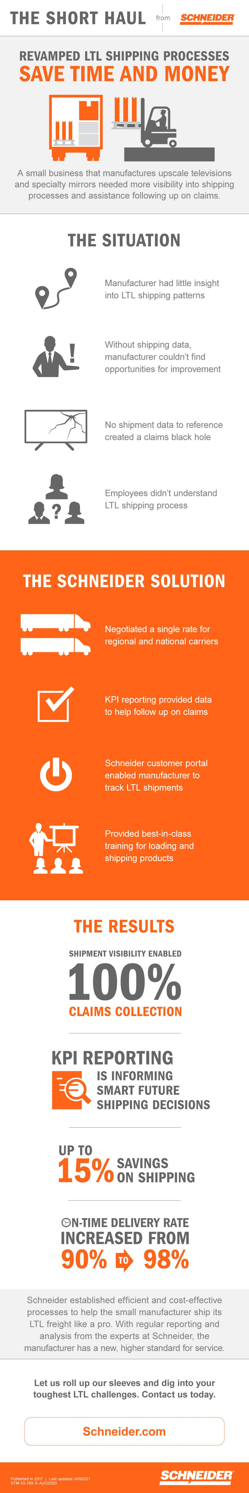 infographic file which steps through how a revamped LTL (Less Than Truckload) shipping process saves time and money